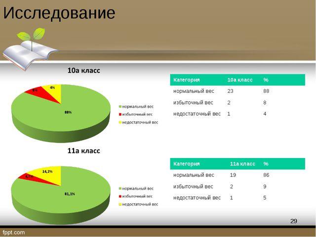 Исследование 4,7% 14,2% 81,1% 4% 8% 88% * Категория10а класс% нормальный ве...