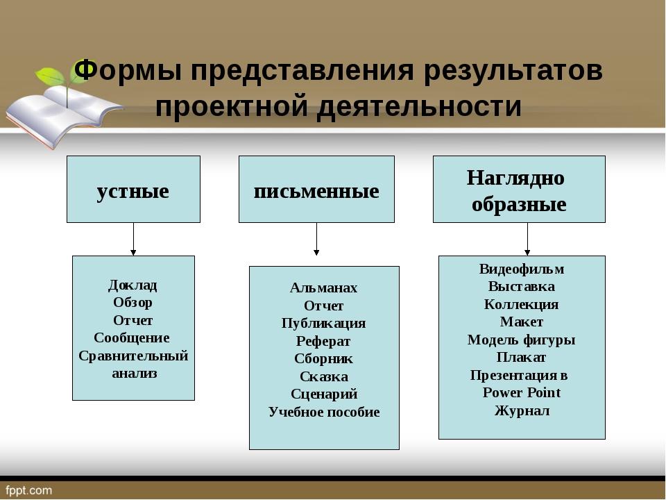 Формы представления результатов проектной деятельности устные письменные Нагл...