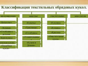 Классификация текстильных обрядовых кукол. продуцирующие защитные очистительн