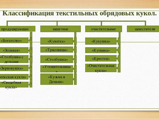 Классификация текстильных обрядовых кукол. продуцирующие защитные очистительн...