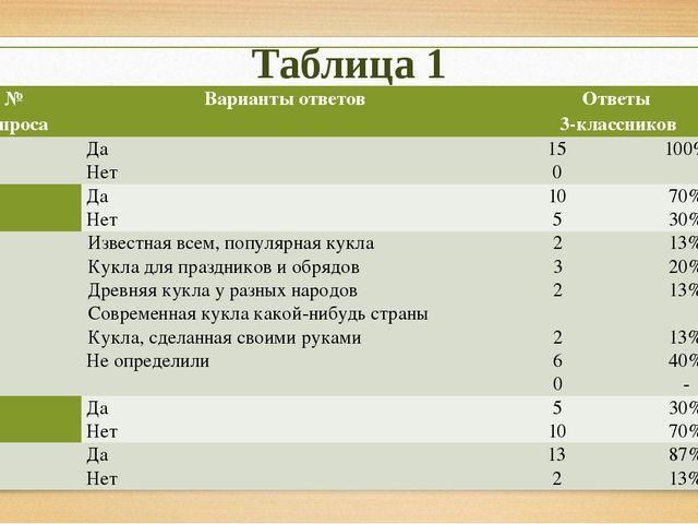 Таблица 1 № вопроса Варианты ответов Ответы 3-классников 1 Да Нет 15 0 100% 2...