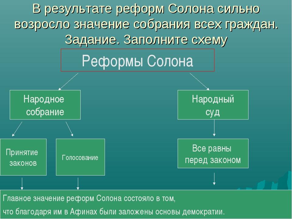 В результате реформ Солона сильно возросло значение собрания всех граждан. За...