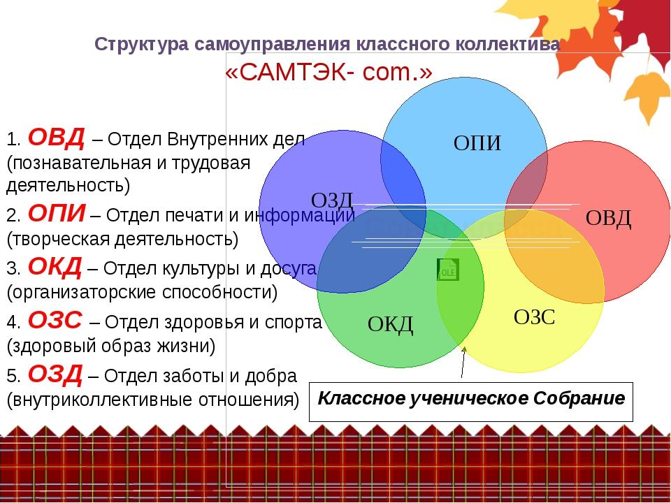 Структура самоуправления классного коллектива «САМТЭК- com.» 1. ОВД – Отдел...