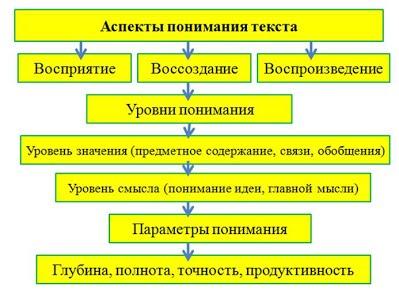 https://sites.google.com/site/ucitelamv/_/rsrc/1391740004854/home/cto-takoe-smyslovoe-ctenie/%D0%A0%D0%B8%D1%81%D1%83%D0%BD%D0%BE%D0%BA2.jpg?height=295&width=400