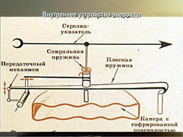 Внутреннее устройство анероида