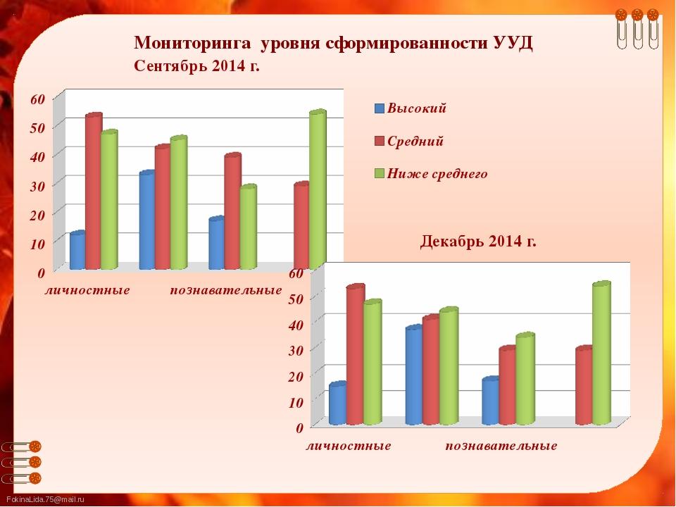 Мониторинга уровня сформированности УУД Сентябрь 2014 г. Декабрь 2014 г. Foki...