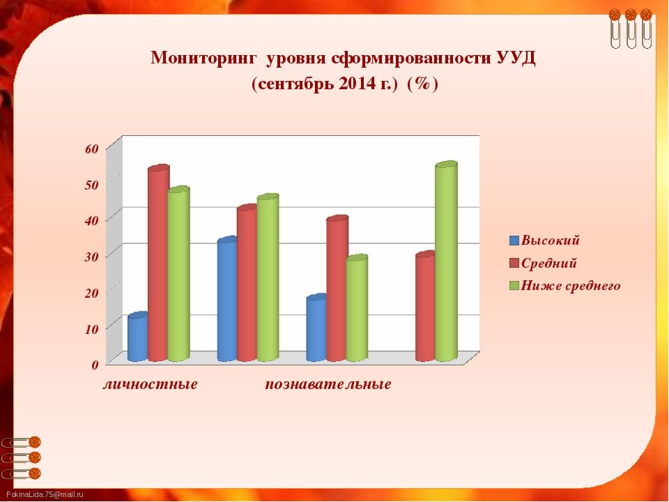 Мониторинг уровня сформированности УУД (сентябрь 2014 г.) (%) FokinaLida.75@m...