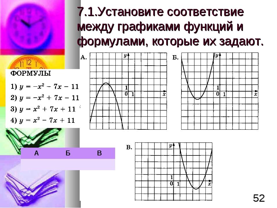 7.1.Установите соответствие между графиками функций и формулами, которые их з...