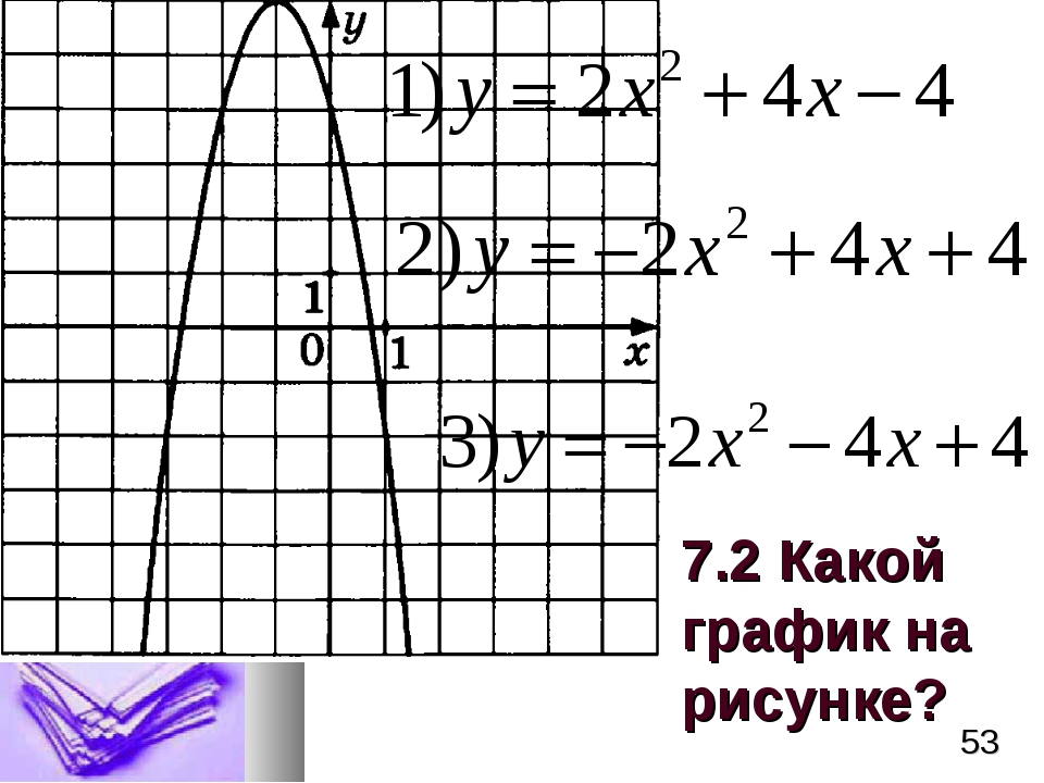 7.2 Какой график на рисунке? *