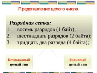 Беззнаковый целый тип Минимальное число: Максимальное число: 111111112= =1*27