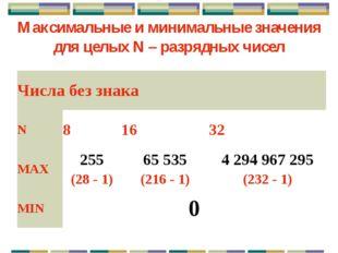 Знаковый целый тип для положительных чисел Минимальное число: Максимальное чи