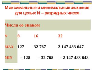 Алгоритм представления в компьютере целых положительных чисел: k = 16 разрядо