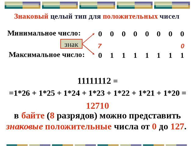 Диапазон допустимых значений для знаковых типов: от -2k-1 до 2k-1 – 1, где k...
