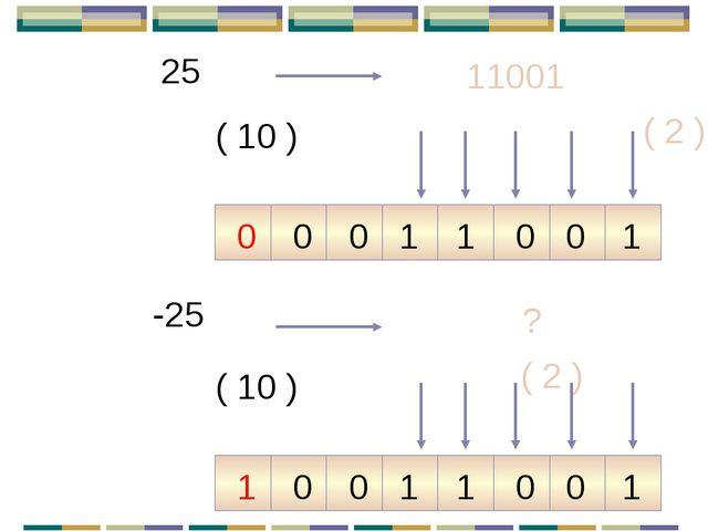 25 ( 10 ) 11001 ( 2 ) -25 ( 10 ) ? ( 2 ) 1 0 0 0 1 1 0 0 1 0 0 0 1 1 0 1