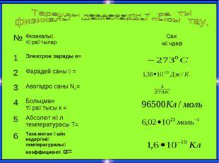 №Физикалық тұрақтыларСан мәндері 1Электрон заряды е= 2Фарадей саны Ғ=