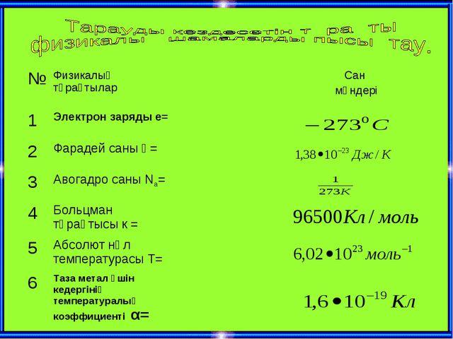 №Физикалық тұрақтыларСан мәндері 1Электрон заряды е= 2Фарадей саны Ғ=...