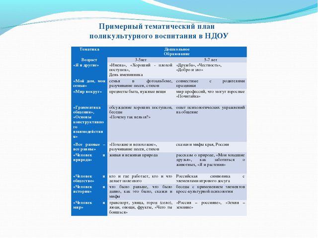 Примерный тематический план поликультурного воспитания в НДОУ ТематикаДошко...