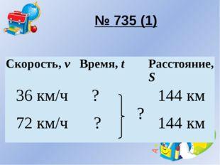 № 735 (1) Скорость,v Время,t Расстояние,S 36 км/ч ? ? 144 км 72 км/ч ? 144 км