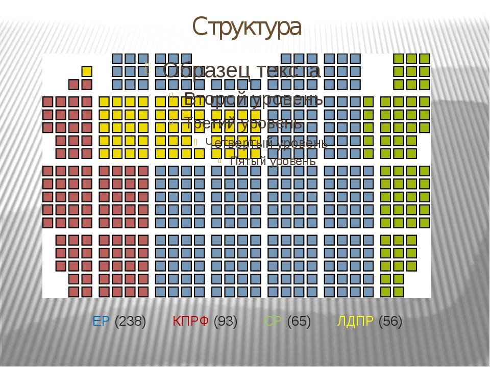 Структура ЕР(238) КПРФ(93) СР(65) ЛДПР(56)