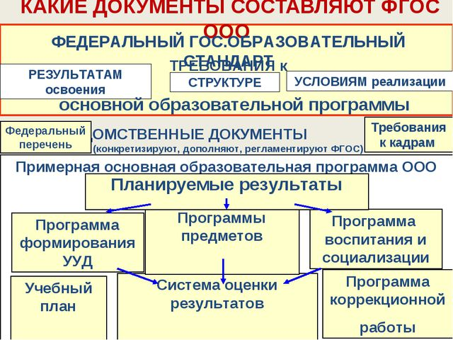 Примерная основная образовательная программа ООО Требования к кадрам КАКИЕ ДО...