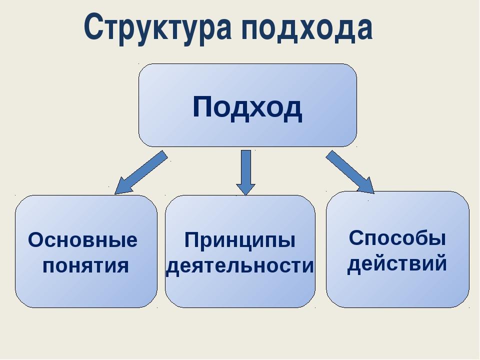 Структура подхода Подход Принципы деятельности Основные понятия Способы дейст...