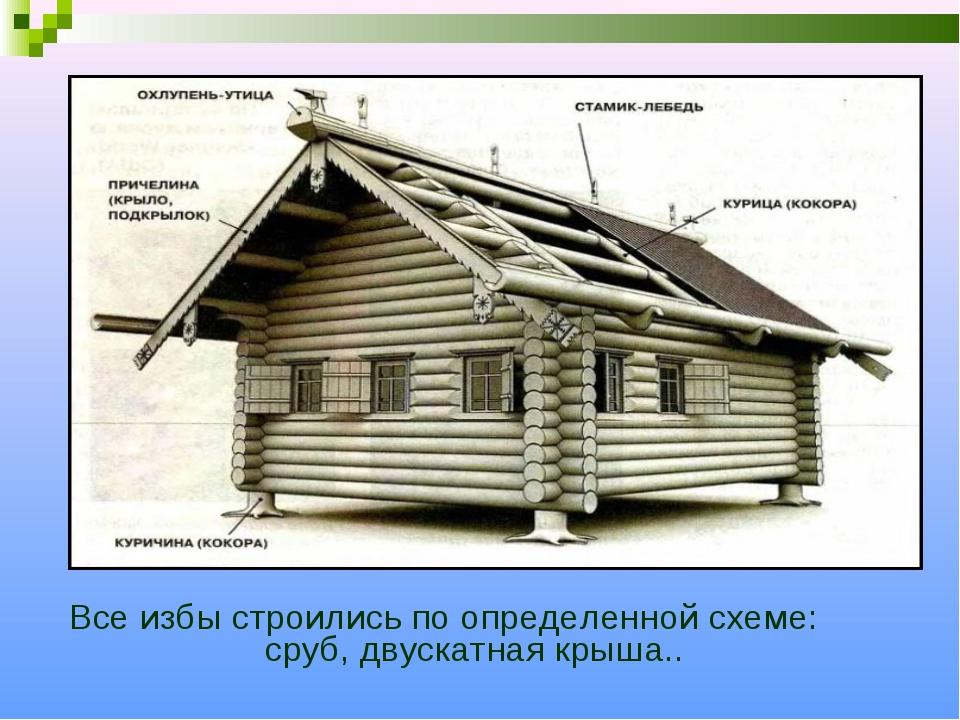 Все избы строились по определенной схеме: сруб, двускатная крыша..