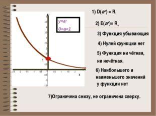 1) D(аx) = R. 2) E(аx)= R+ 3) Функция убывающая 4) Нулей функции нет 1 5) Фун