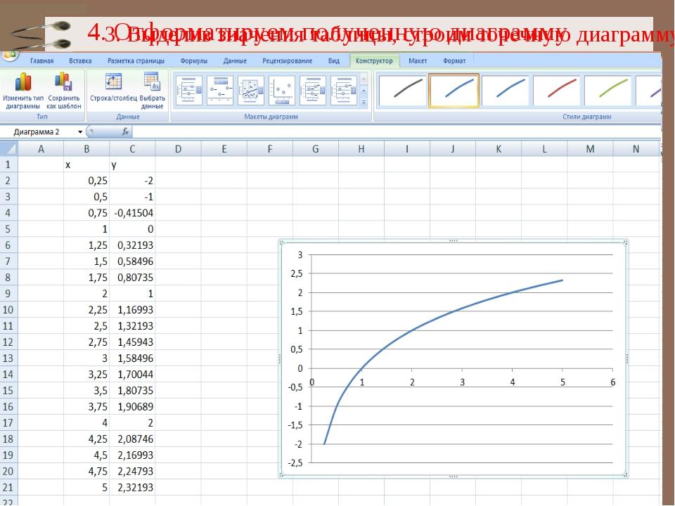 3. Выделив значения таблицы, строим точечную диаграмму 4. Отформатируем получ...