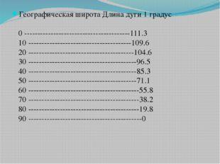 Географическая широта Длина дуги 1 градус 0 ---------------------------------