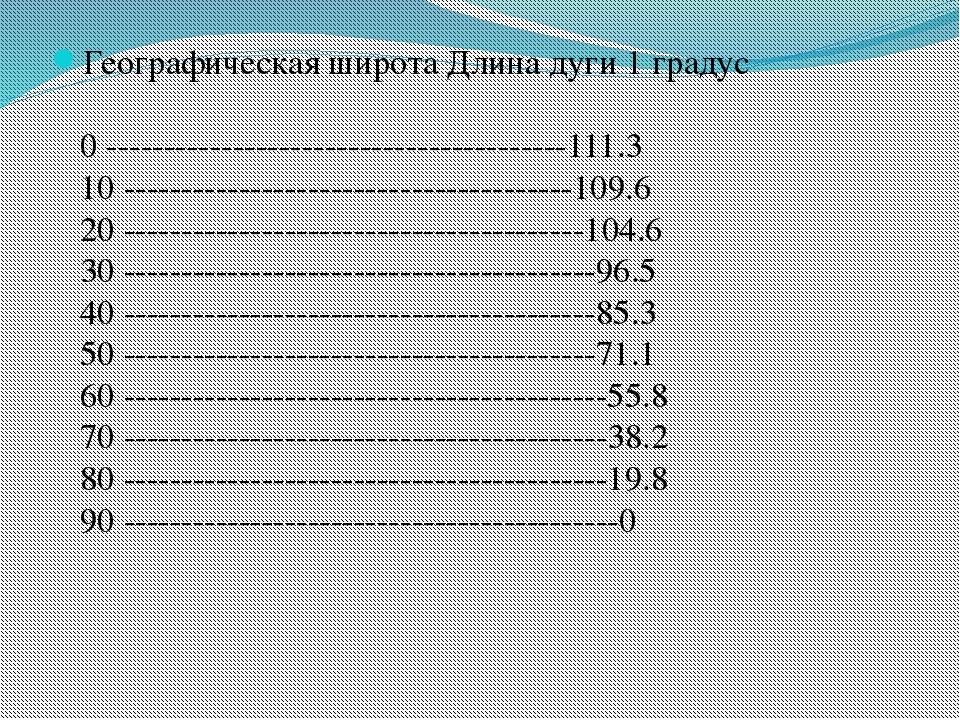 Географическая широта Длина дуги 1 градус 0 ---------------------------------...