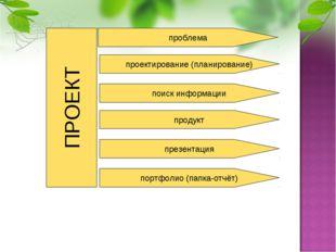 ПРОЕКТ проблема проектирование (планирование) поиск информации продукт портфо