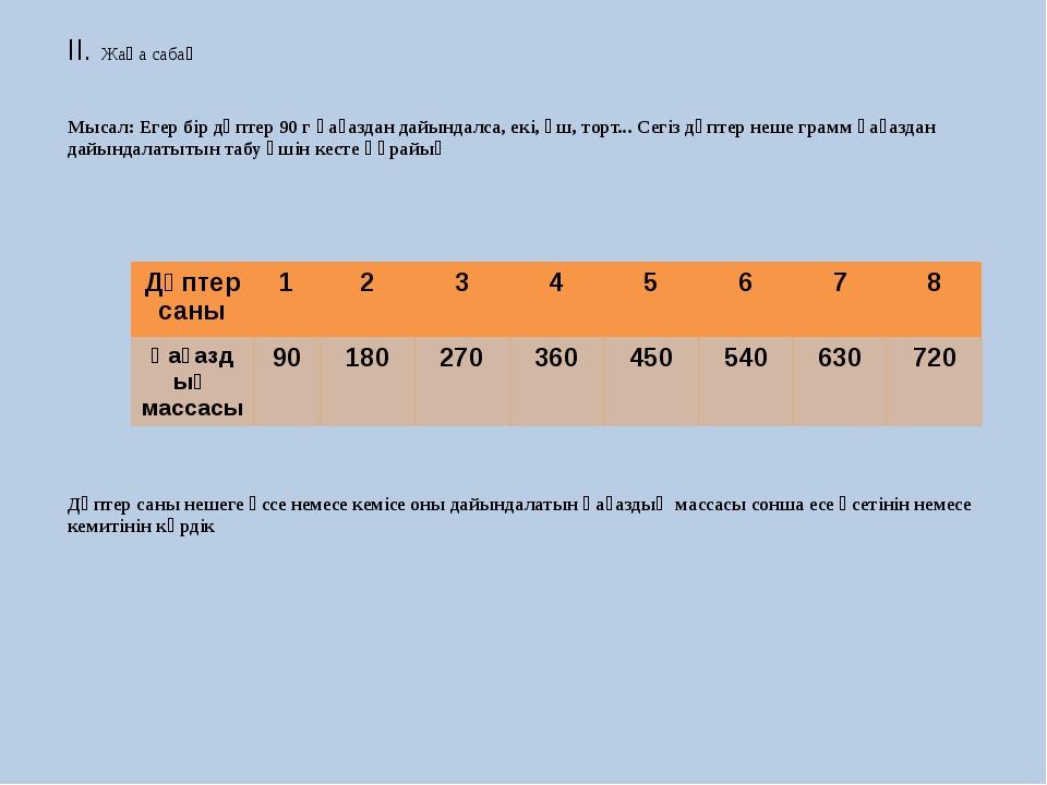 ІІ. Жаңа сабақ Мысал: Егер бір дәптер 90 г қағаздан дайындалса, екі, үш, торт...