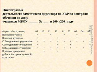 Циклограмма деятельности заместителя директора по УВР по контролю обучения на