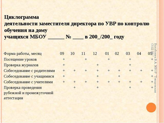 Циклограмма деятельности заместителя директора по УВР по контролю обучения на...