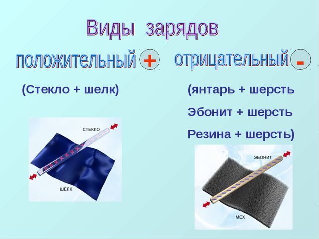 (Стекло + шелк) (янтарь + шерсть Эбонит + шерсть Резина + шерсть) + -