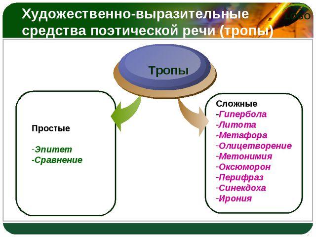Простые Эпитет -Сравнение Тропы Сложные -Гипербола -Литота -Метафора Олицетво...
