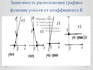 Зависимость расположения графика функции у=кх+в от коэффициента К