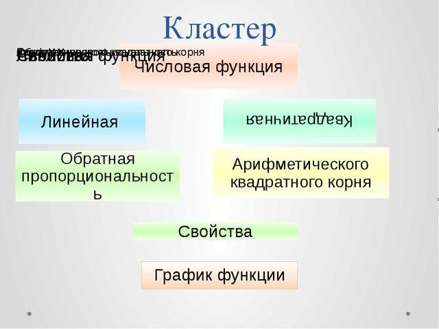 Кластер График функции