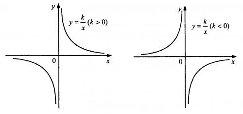 Гипербола (обратная пропорциональность)