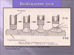 А) Короткое замыкание. Б) Образование прослойки из жидкого металла. В) Образ