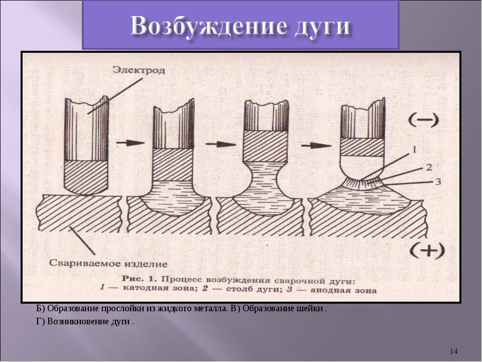 А) Короткое замыкание. Б) Образование прослойки из жидкого металла. В) Образ...