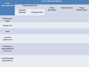 План характеристики Класс Пресмыкающиеся Отряд Чешуйчатые Отряд Крокодилы От