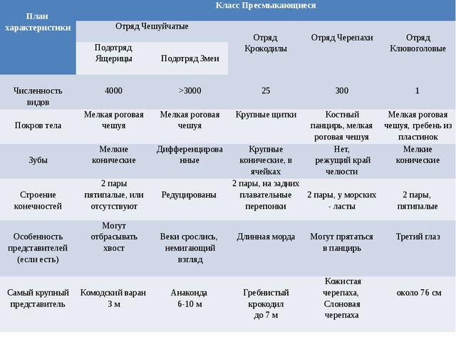 План характеристики Класс Пресмыкающиеся Отряд Чешуйчатые Отряд Крокодилы От...
