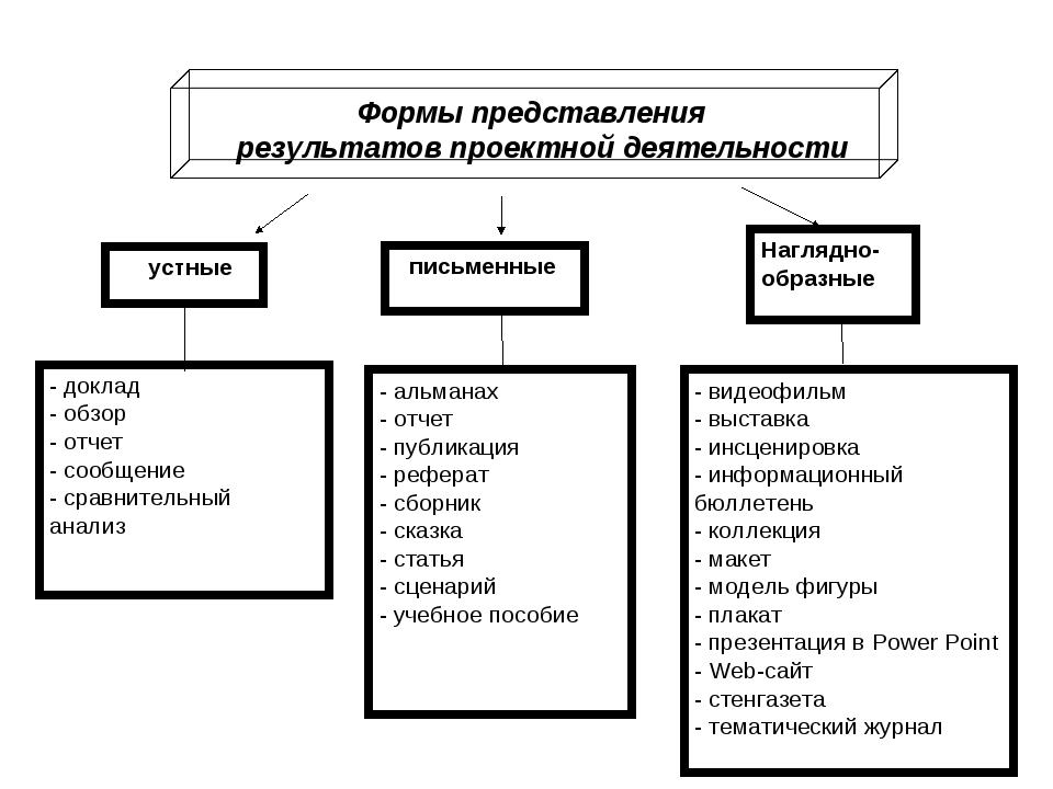 Формы представления результатов проектной деятельности устные письменные Наг...