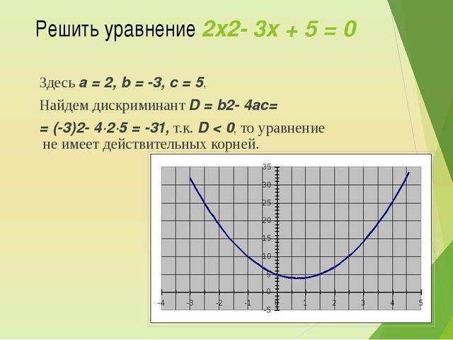 Полезный материал Определение квадратного уравнения Определение приведенного...