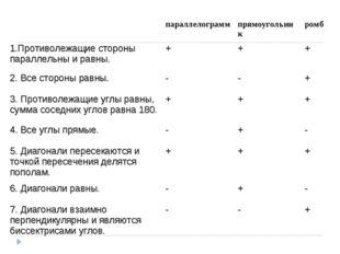 параллелограммпрямоугольникромб 1.Противолежащие стороны параллельны и рав