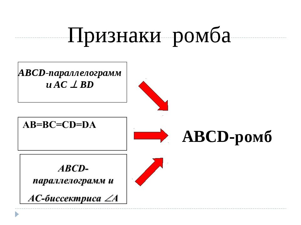 ABCD-ромб Признаки ромба