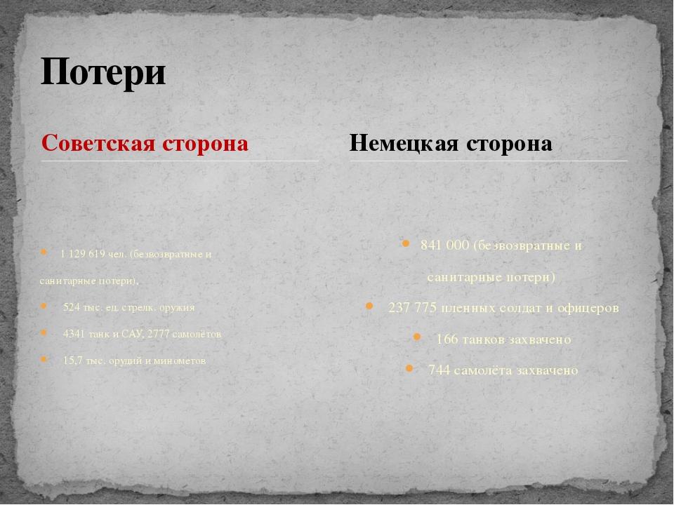 Советская сторона 1 129 619 чел. (безвозвратные и санитарные потери), 524 тыс...