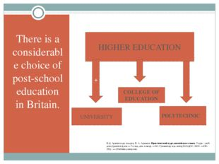 There is a considerable choice of post-school education in Britain. HIGHER E