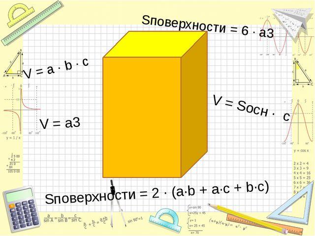 V = a · b · c Sповерхности = 2 · (a·b + a·c + b·c) V = a3 V = Sосн · с Sпове...